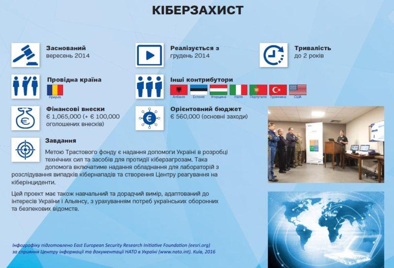 nato-ua_cyber_ukr