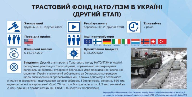 nato-ua_pfp_ukr